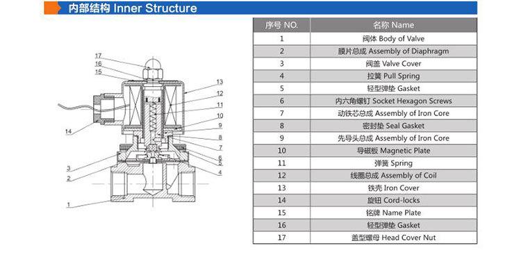 常闭系列电磁阀铜体常闭系列电磁阀气动电磁阀电磁阀批发2w-200-20